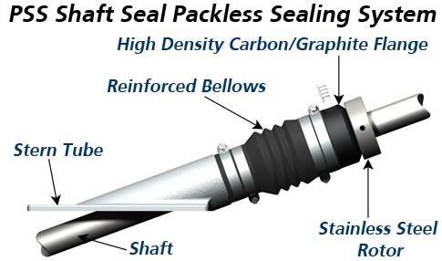 Bocinas de eje, cojinetes y prensaestopas para barcos